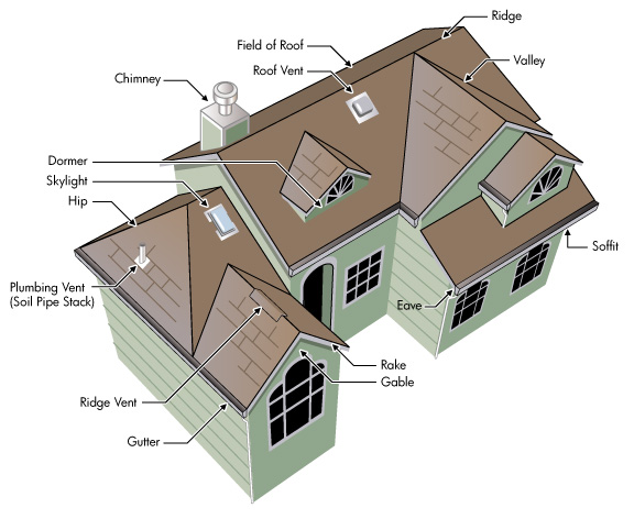 Roofing Styles Terms Roofing Repair And Replacement Sureguard Roofing Free Roof Quotes